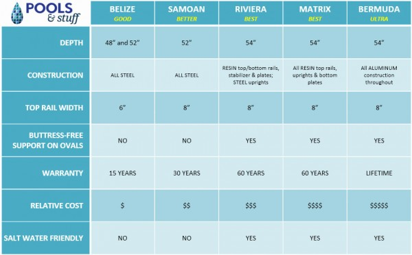 Above Ground Pool Comparison Chart