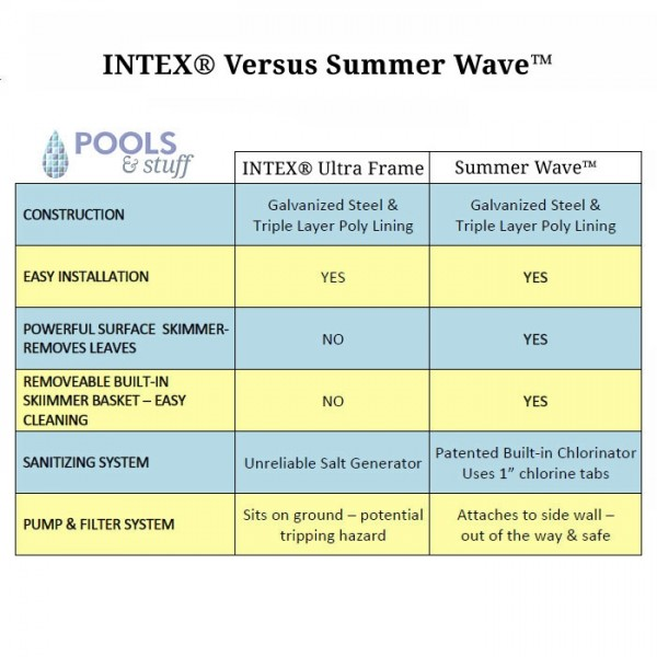 Rectangle - Soft-Sided Above-Ground Pool Kits - Compare to Intex