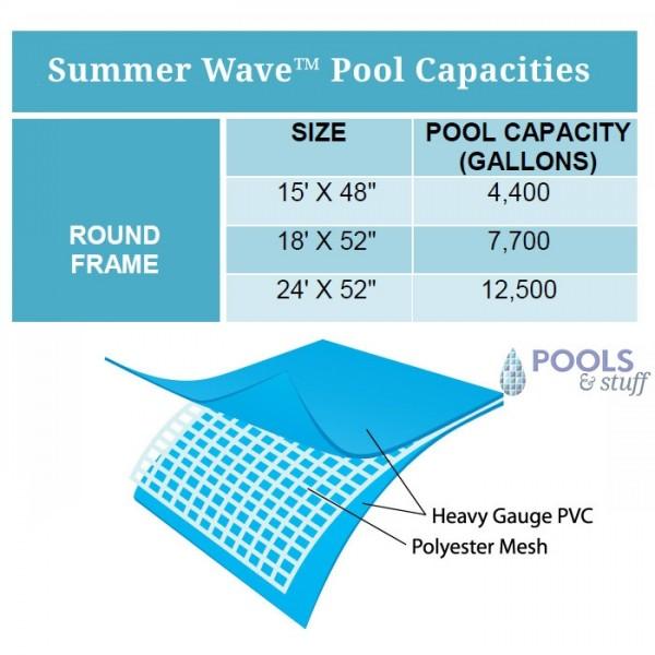 Round - Soft-Sided Above-Ground Pool Kits - Capacity