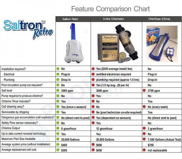 SALTRON® Retro Saltwater Generator - Comparison Chart